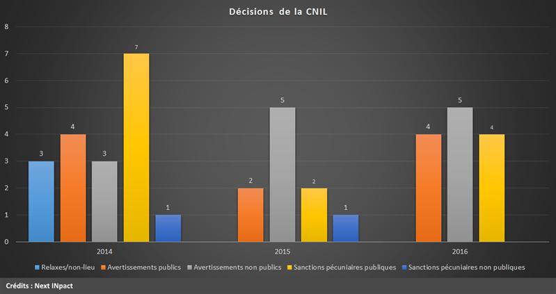 CNIL décisions