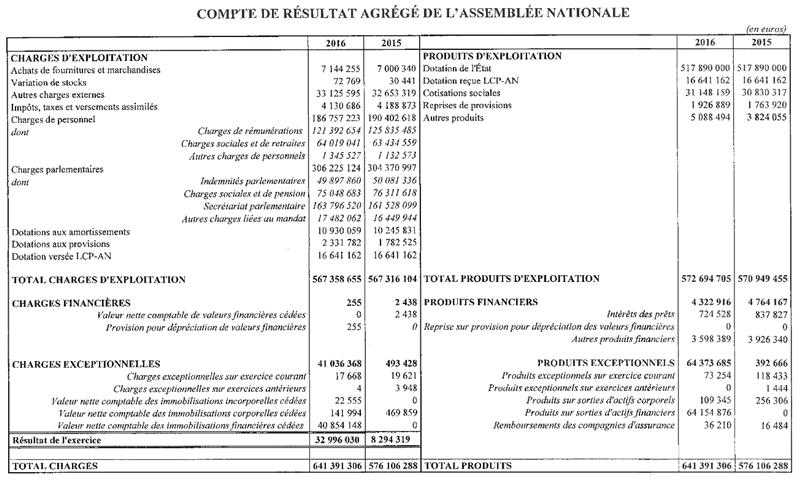 bilan comptable assemblée