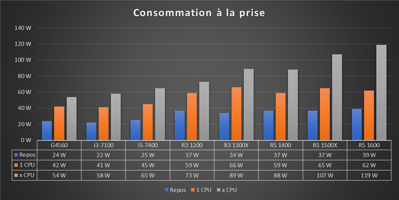 Benchmark Ryzen 3 - Consommation