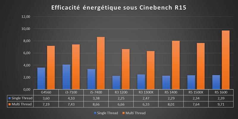 Benchmark Ryzen 3 - Efficacité énergétique