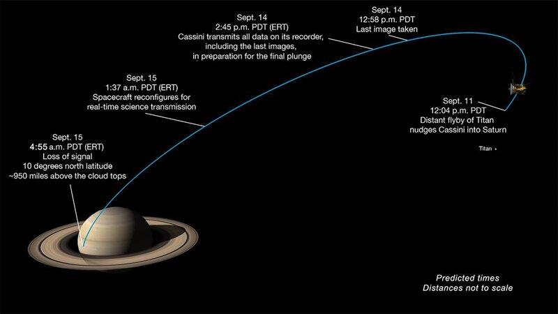 Cassini fin de mission