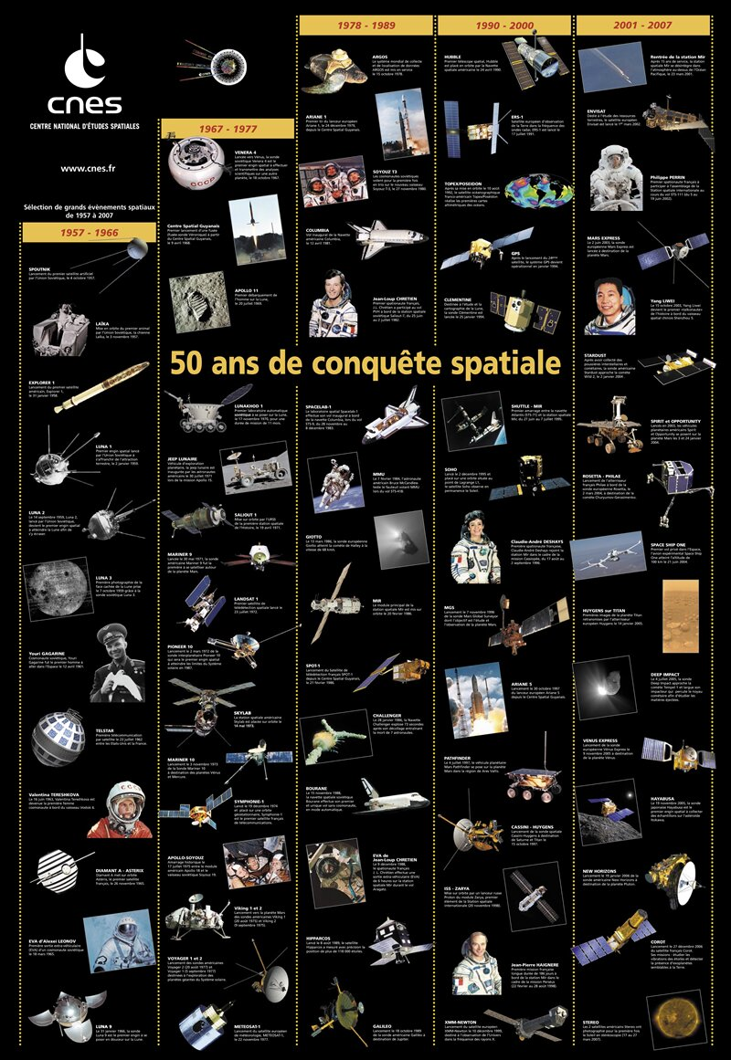 50 ans conquête spatiale CNES