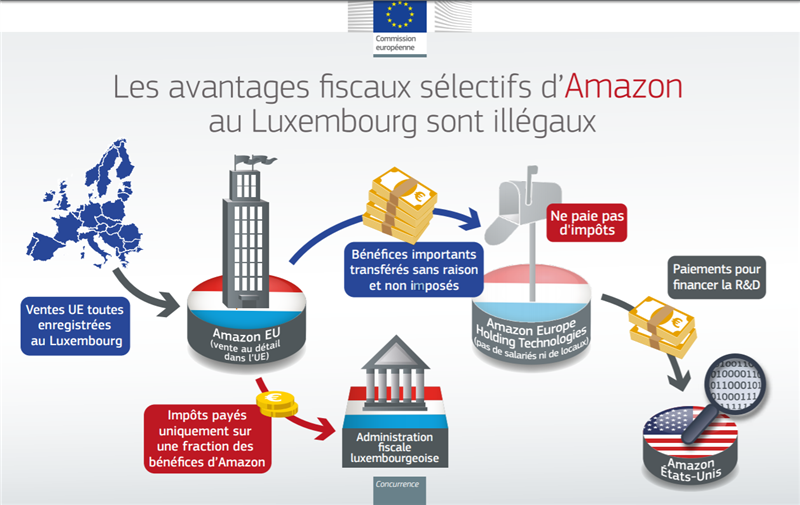 amazon europe commission européenne