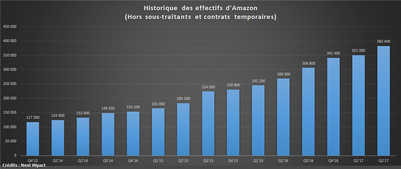 Effectifs Amazon