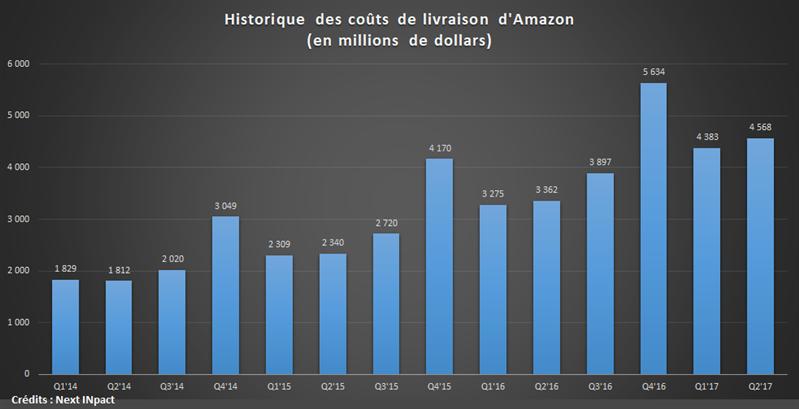 Coûts livraison Amazon