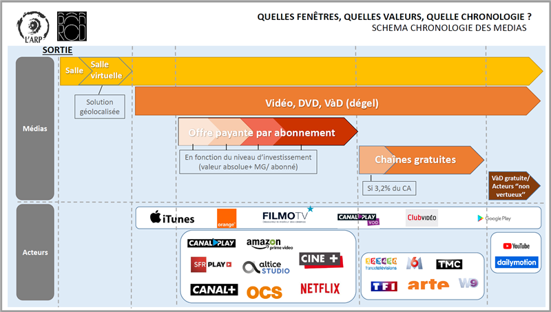chronologie cinéma