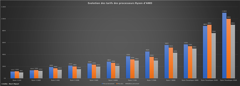 Ryzen AMD Evolution du tarif