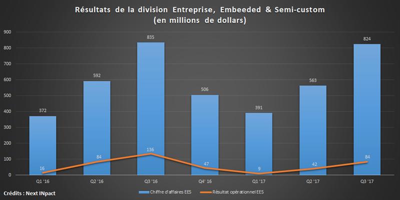 AMD EES Q3 17