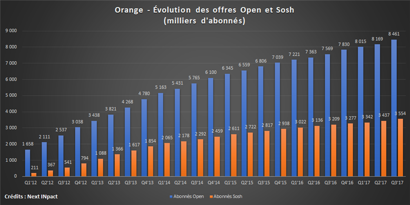 Orange Open et Sosh Q3 17