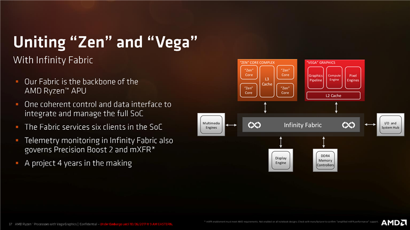 AMD Ryzen Mobile Gating