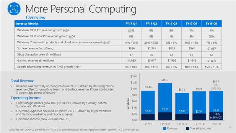 Microsoft Q1 FY18