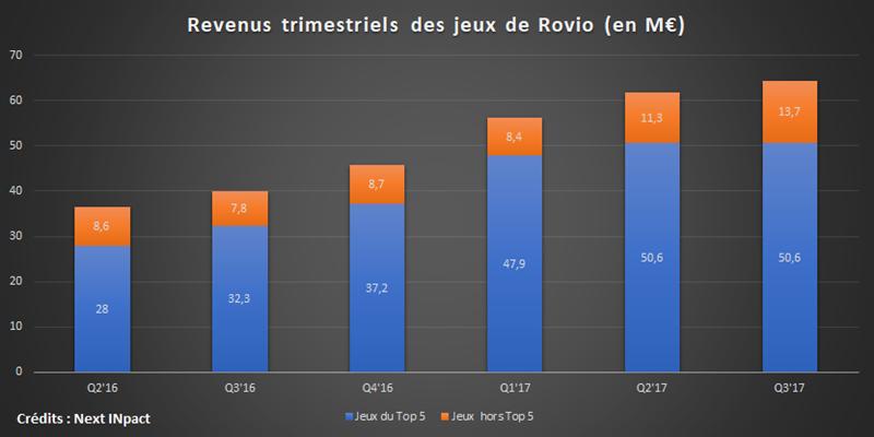 Revenus Rovio Q3 17