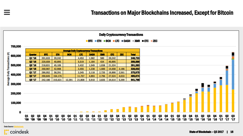 Transactions Blockchain Q3 17