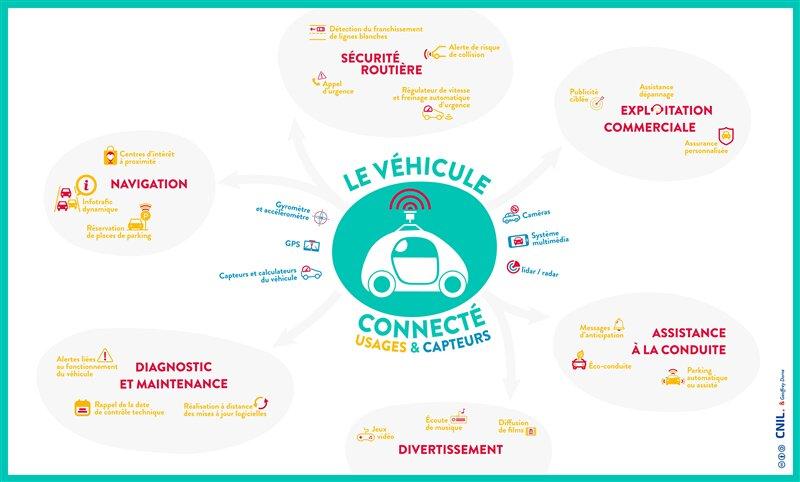 CNIL voiture autonome
