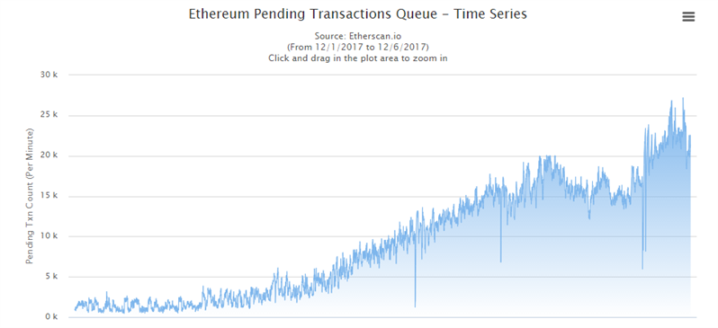 Ethereum Tx Queue Dec 2017