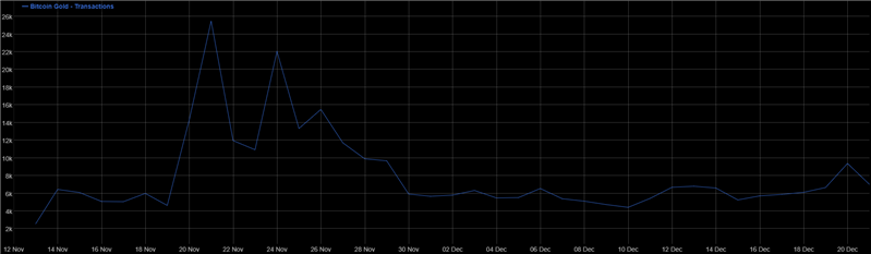 Bitcoin Gold Transactions 2017