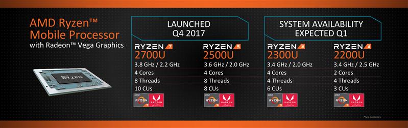 AMD Ryzen 2018Roadmap