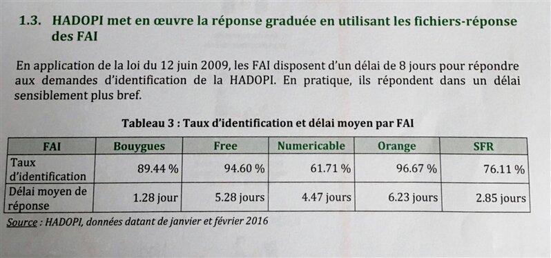 identification IP IGF hadopi