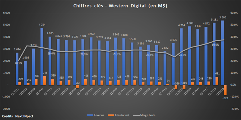 Western Digital Q2 FY 18