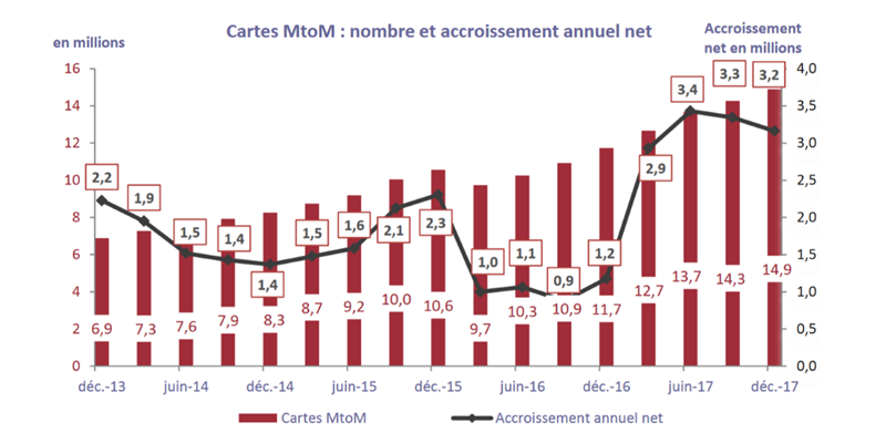 Cartes MtoM France T4 2017