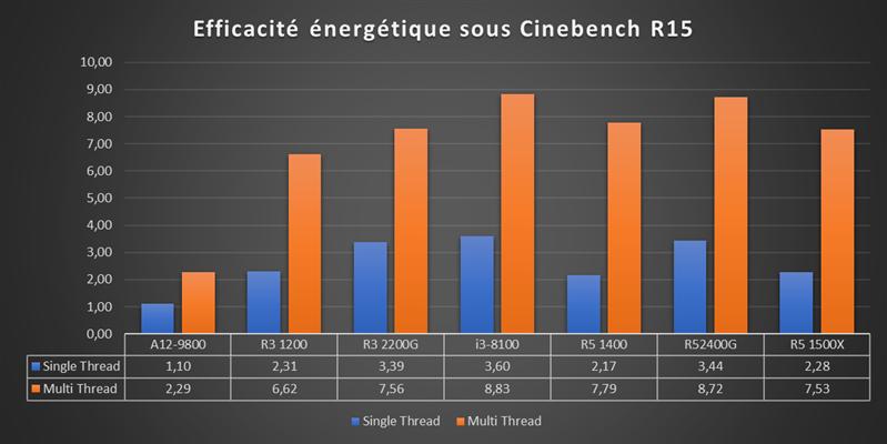 Benchs Raven Ridge - Efficacité énergétique