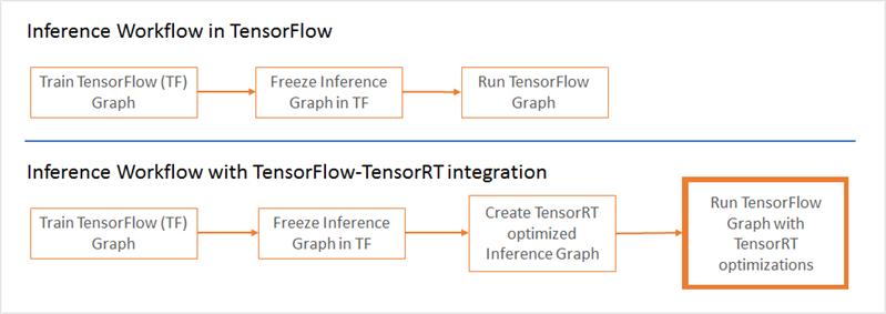 TensorFlox 1.7 TensorRT