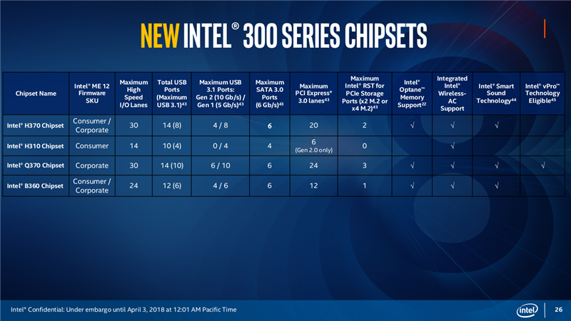 Chipsets Intel Coffee Lake H310 H370