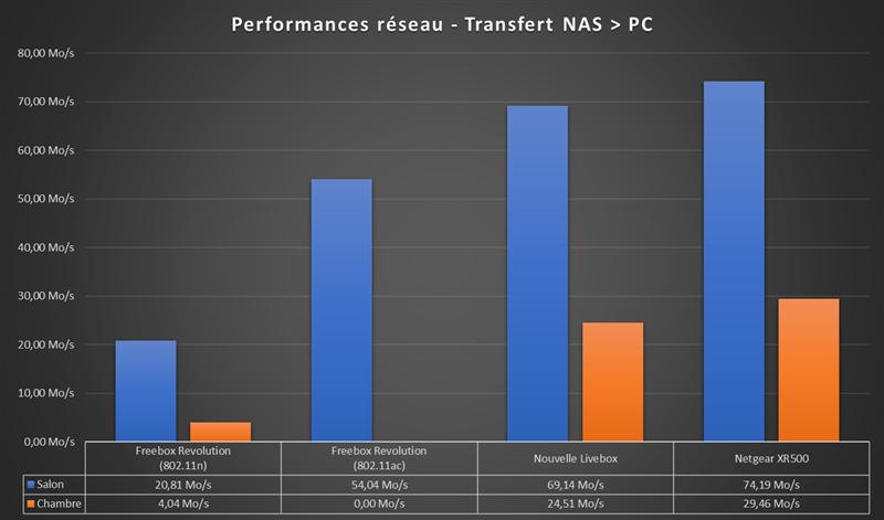 Netgear Nighthawk Pro Gaming XR500 Performances