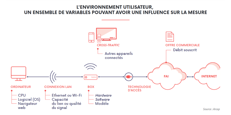 Variables mesure Internet fixe Arcep