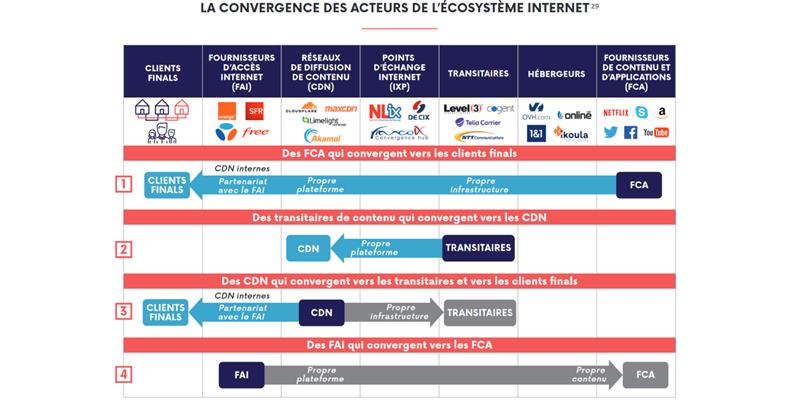 Ecosystème Internet Arcep 2018