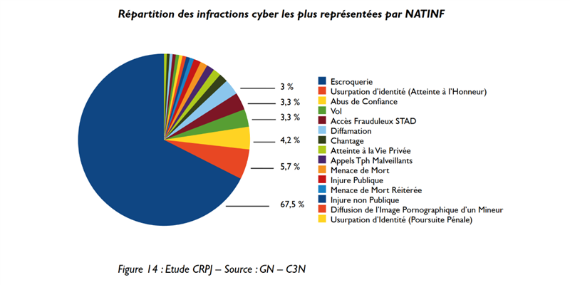 Rapport cybermenaces infractions