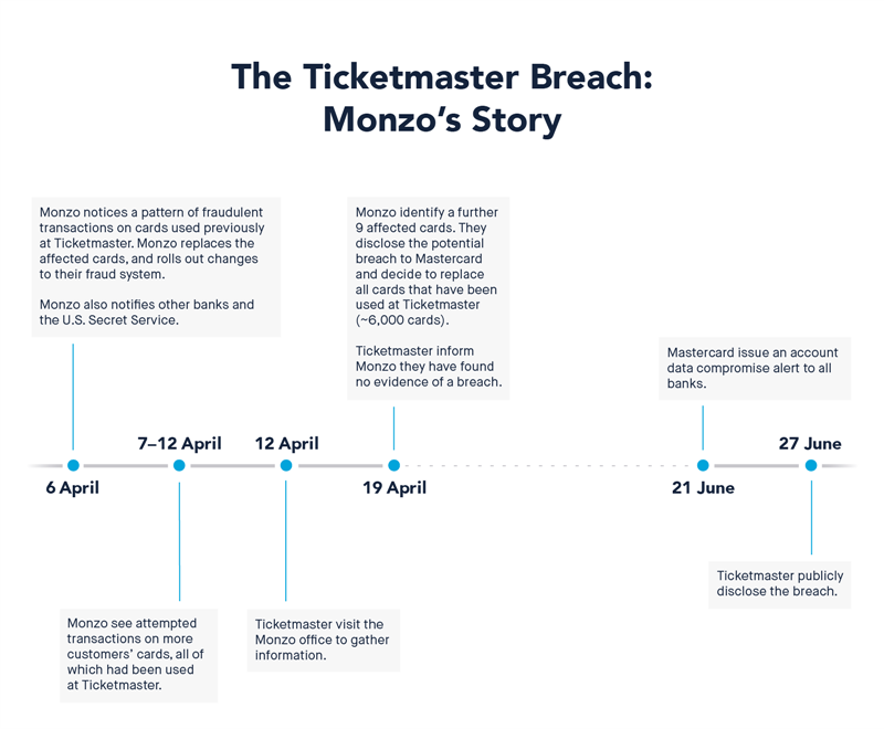 Monzo faille Ticketmaster
