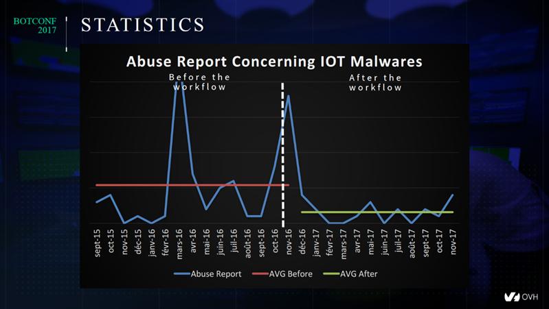 OVH botnets requêtes abuse