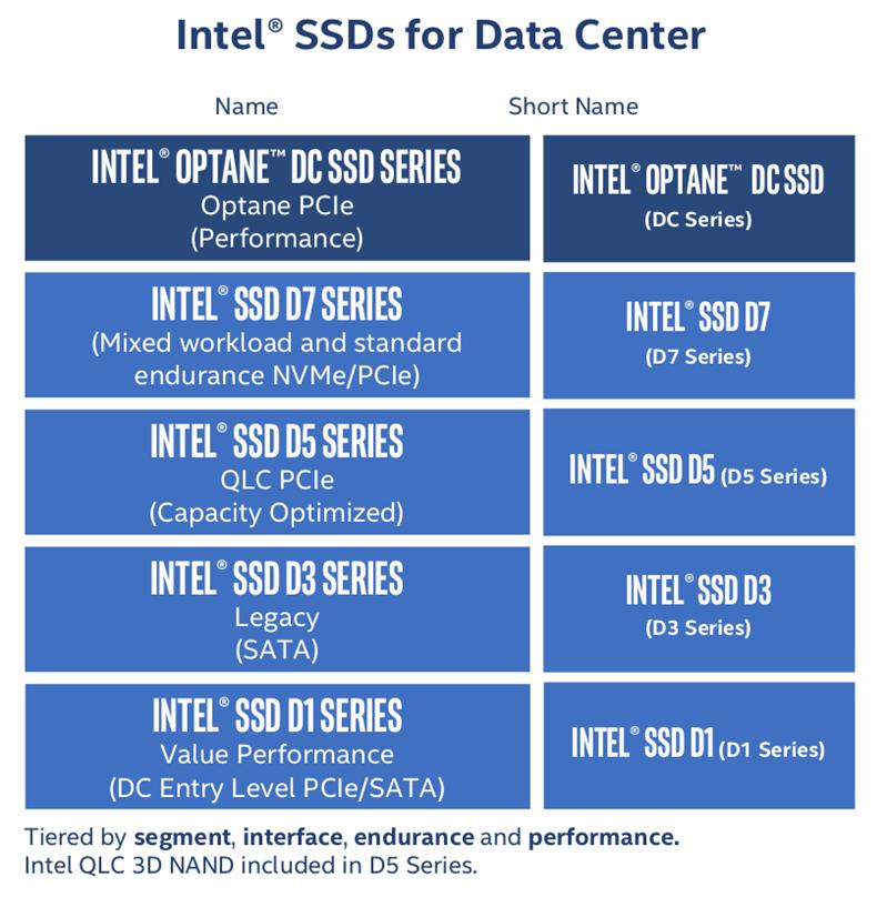 SSD Intel DC dénomination