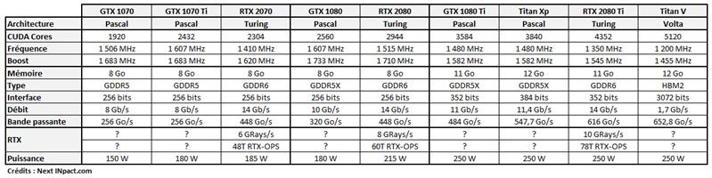 GeForce RTX Specs Lancement