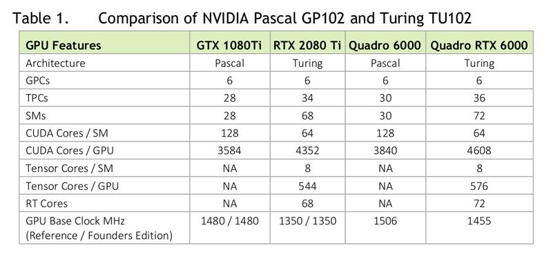 Turing Comparatif NVIDIA sans Volta