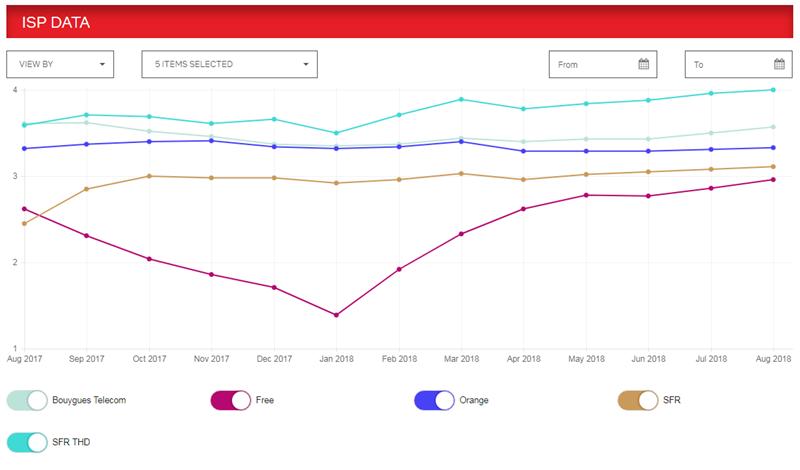 classement performance Netflix