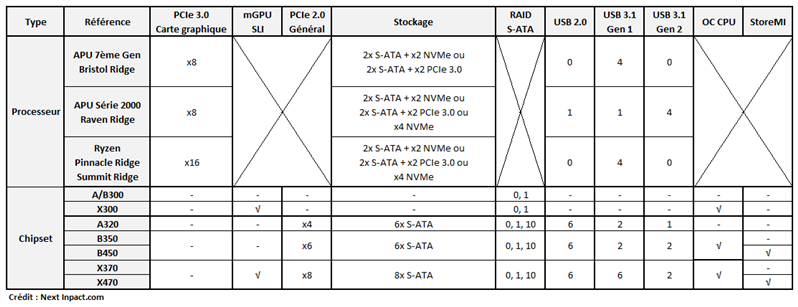 Comparatif Chipsets AMD AM4 Septembre 2018