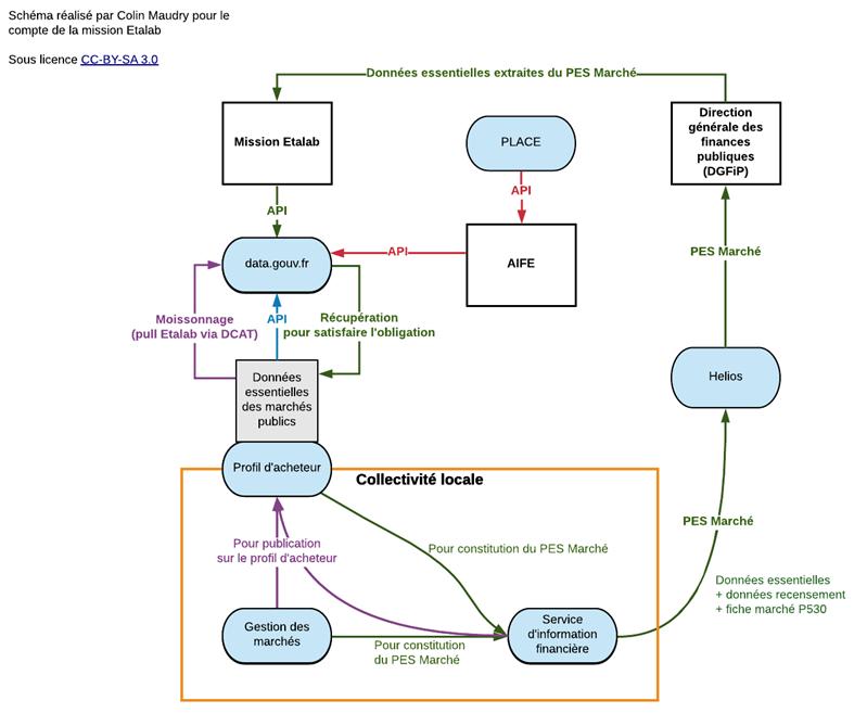 schéma commande publique marchés