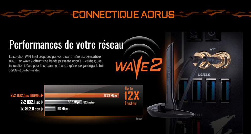 Gigabyte AORUS Wi-Fi 160MHz