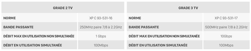 Câbles Grade 2 TV 3 TV Amendement 5 NF C 15-100