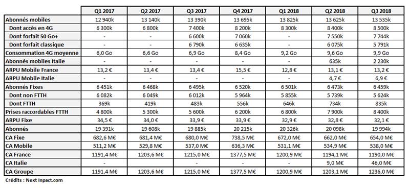 Résultats Free Q1 2017 Q3 2018