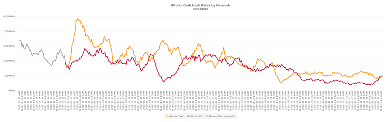Bitcoin Cash Hashrate