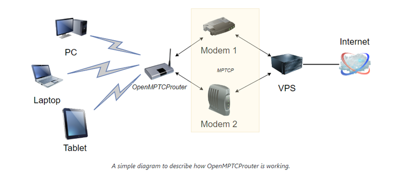 OpenMPTCProuter
