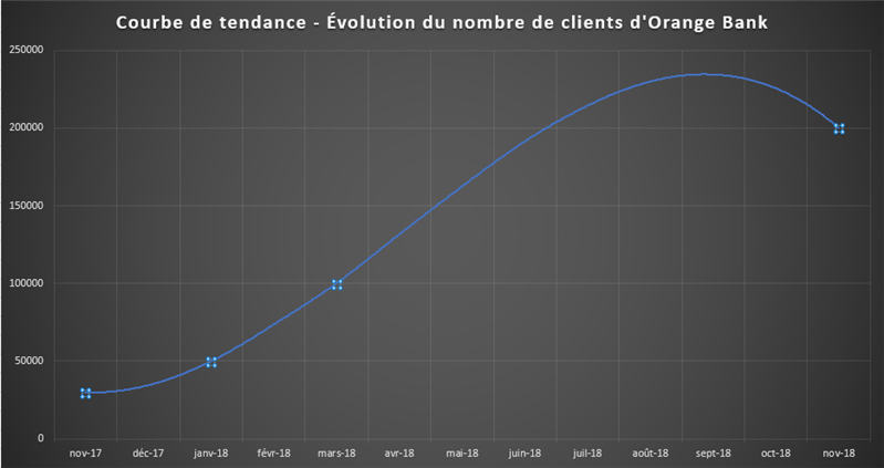 Tendance Clients Orange Bank Novembre 2018