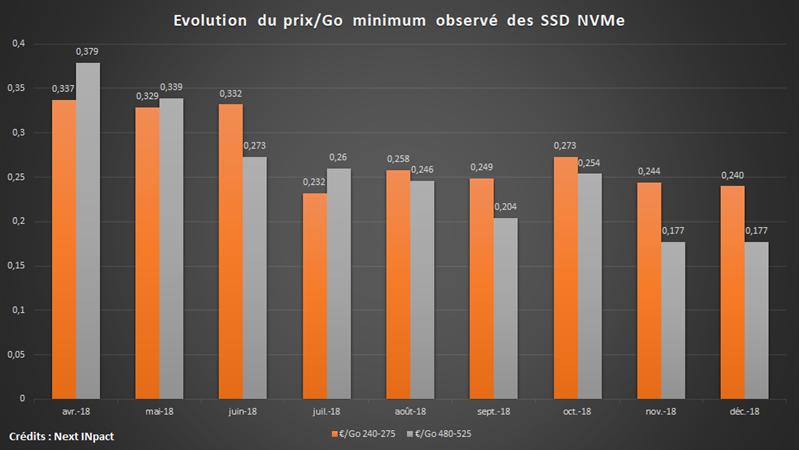 SSD NVMe Tarif 2018