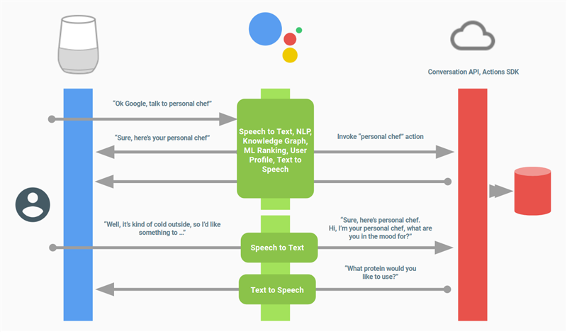 Google Actions Workflow