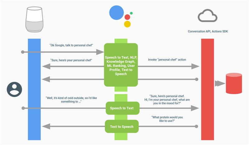 Google Actions Workflow