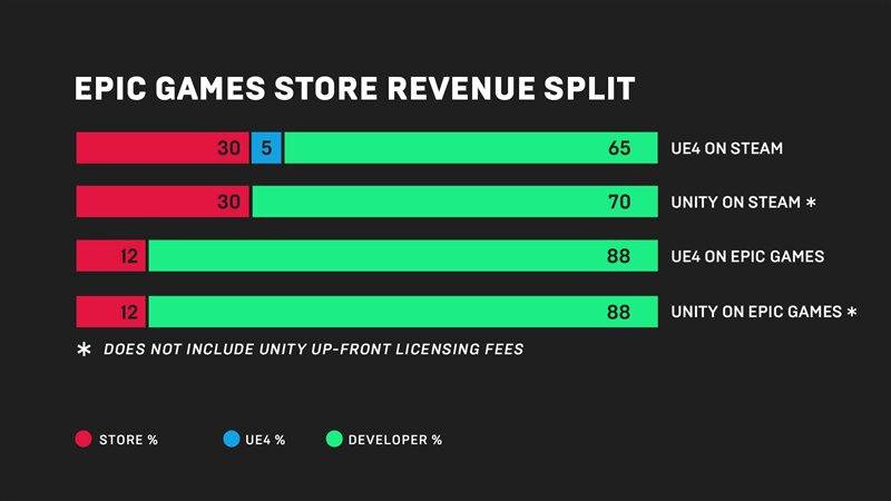 Epic Game Store répartition revenus