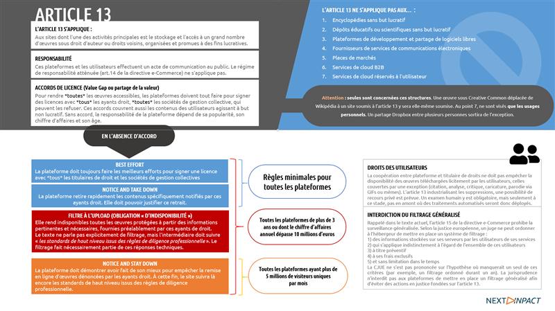 article 13 directive droit d'auteur